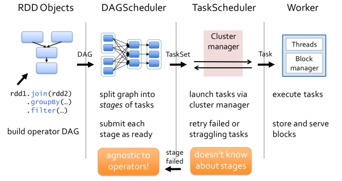 Spark Scheduling and Submission Process
