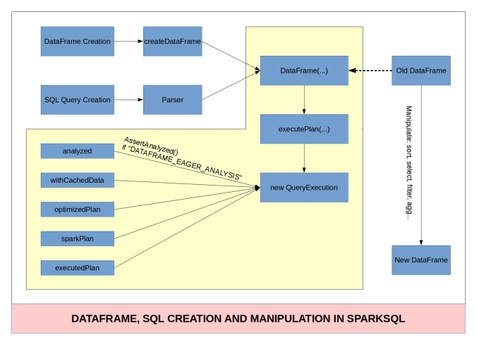dataframe-sql-creation-manipulation