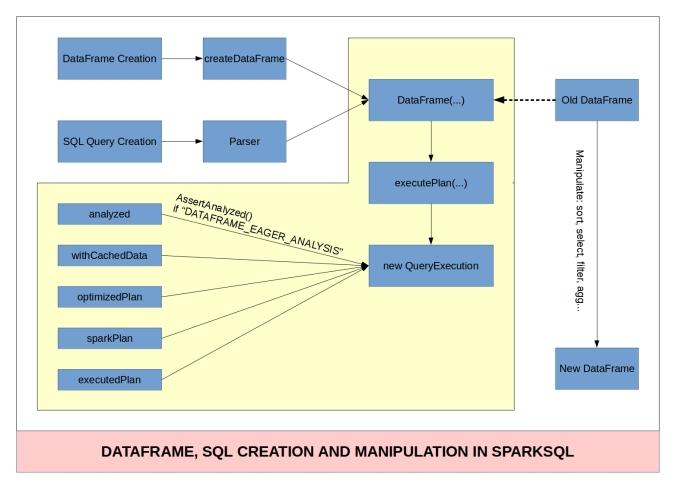 dataframe-sql-creation-manipulation