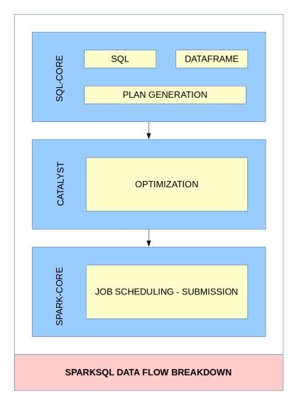 spark-sql-dataflow