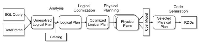 sparksql-data-flow
