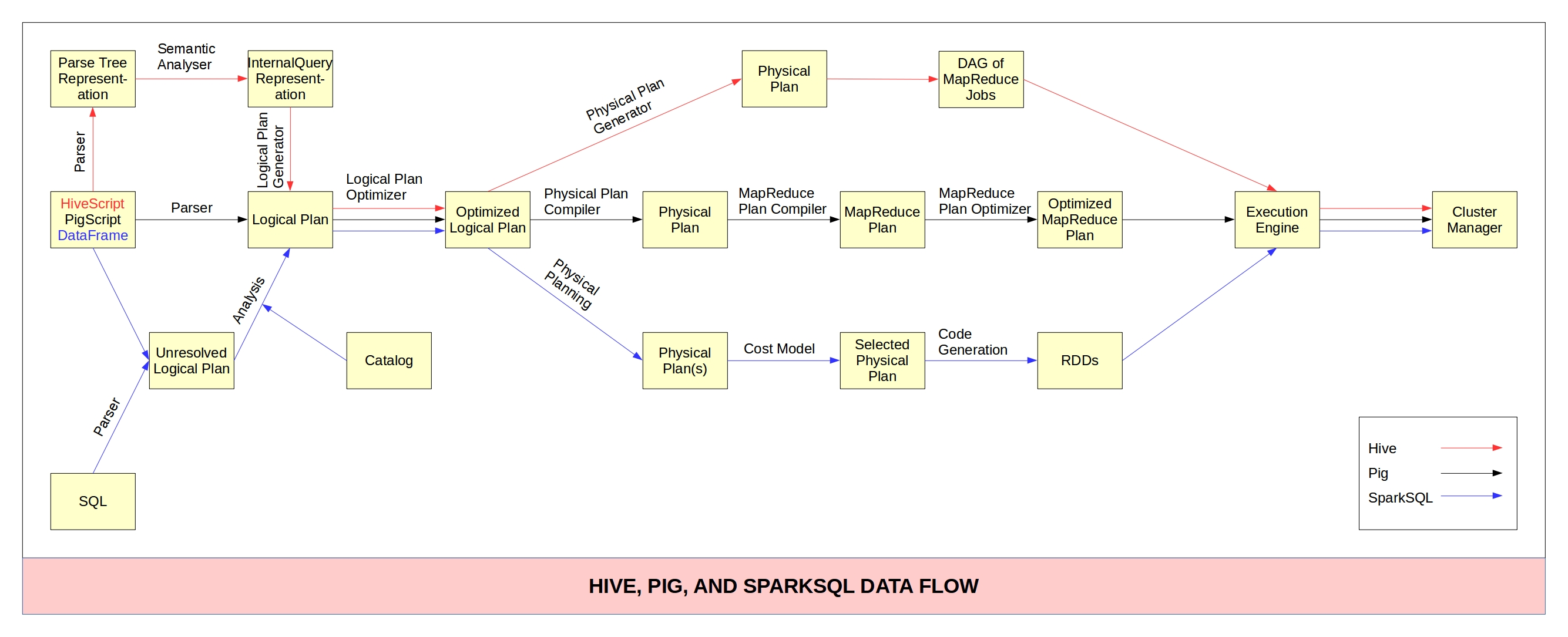 Distributed By Hive Sparksql Hive Pig Comparison