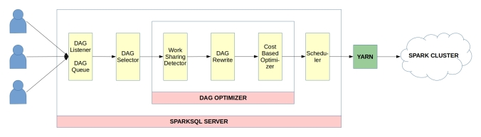 SparkSQL Server and its components