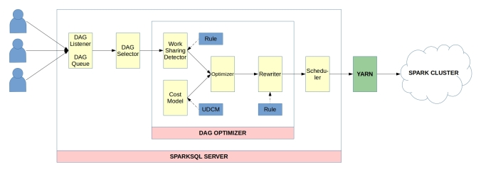 sparksql-server-system-design-3